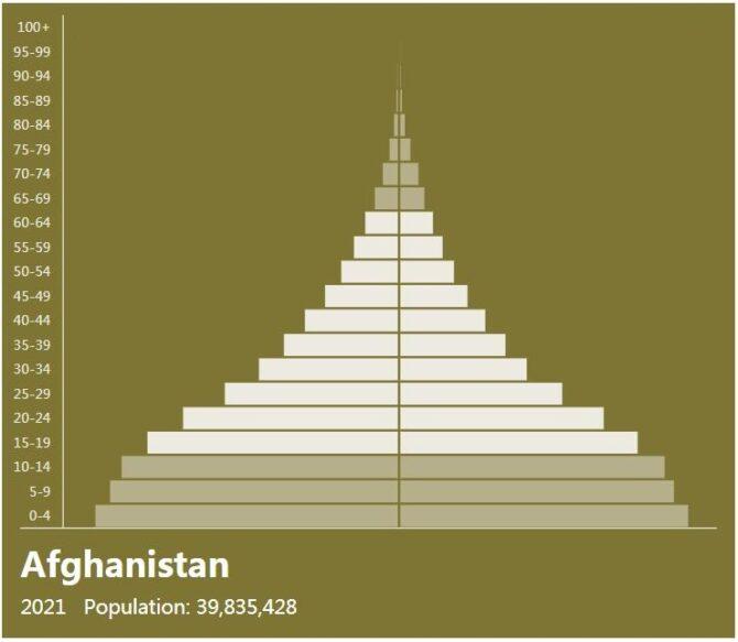 Afghanistan Population Pyramid