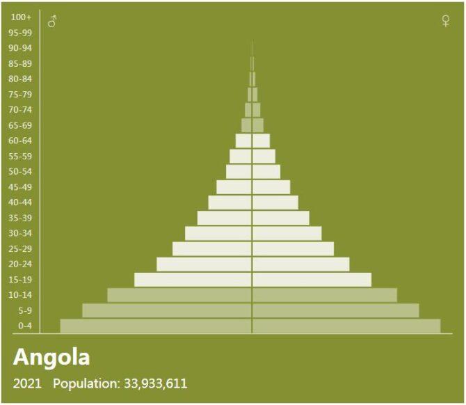 Angola Population Pyramid