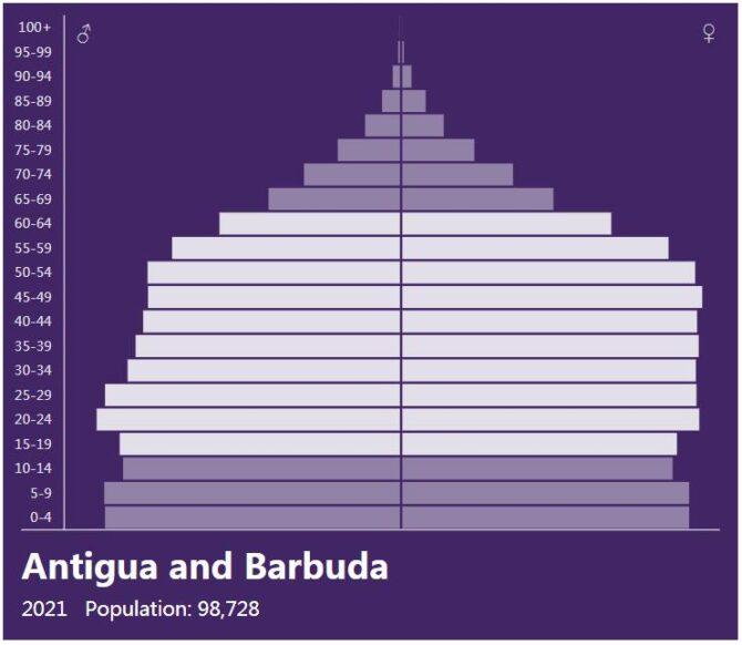 Antigua and Barbuda Population Pyramid