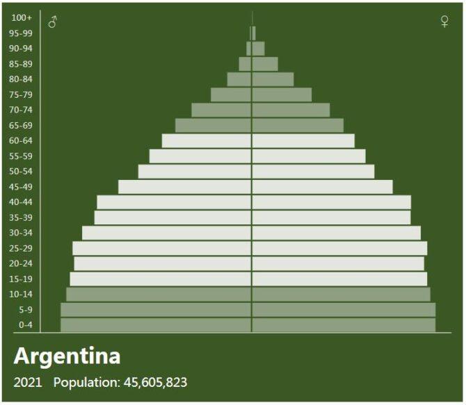Argentina Population Pyramid