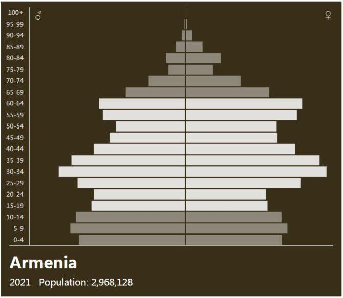 Armenia Population Pyramid