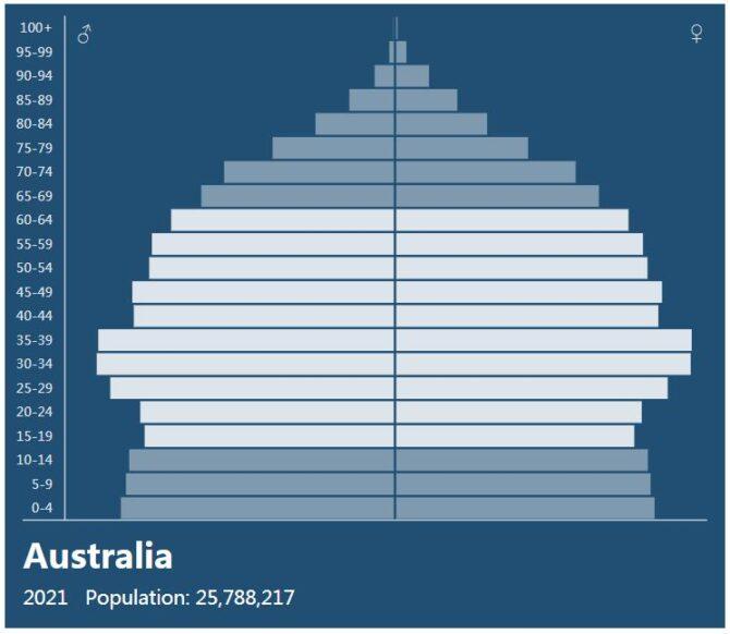 Australia Population Pyramid