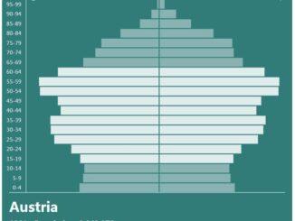 Austria Population Pyramid