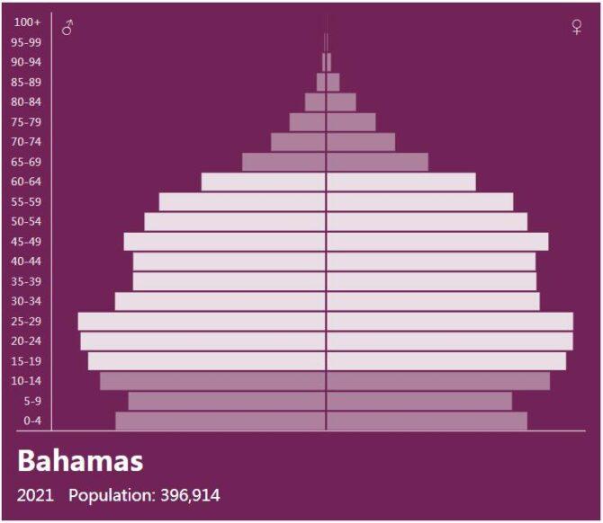 Bahamas Population Pyramid