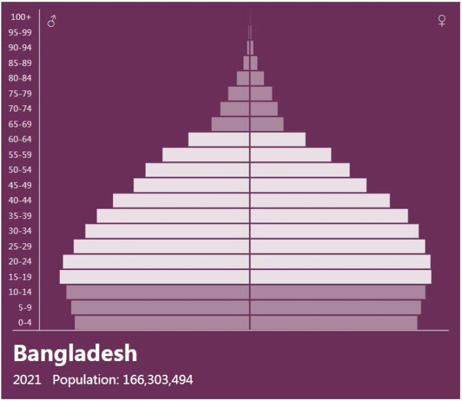 Bangladesh Population Pyramid