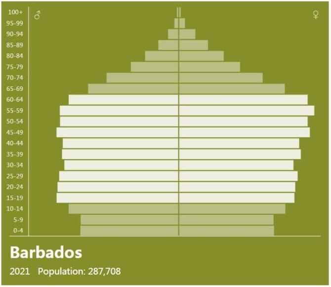 Barbados Population Pyramid