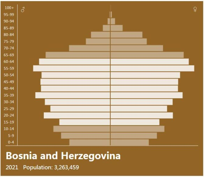 Bosnia and Herzegovina Population Pyramid