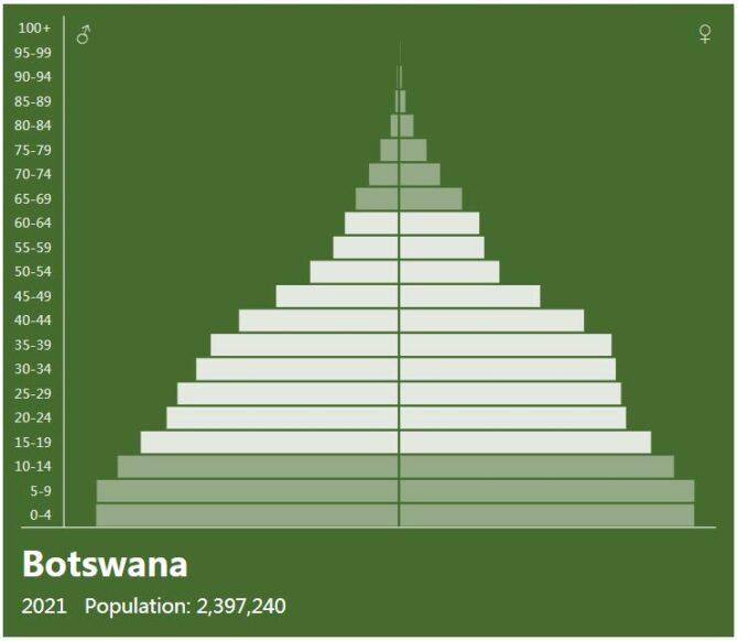 Botswana Population Pyramid