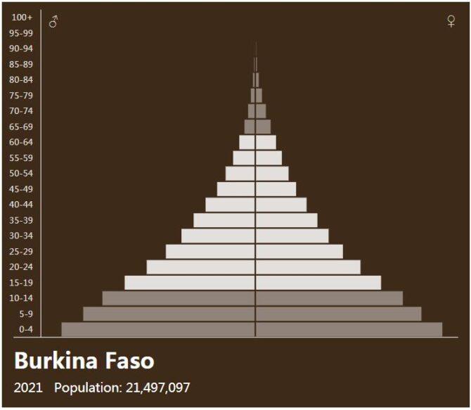 Burkina Faso Population Pyramid