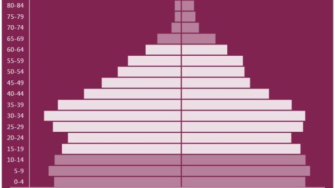 Cabo Verde Population Pyramid
