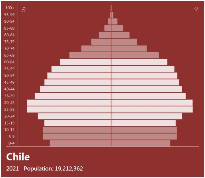 Chile Population Pyramid