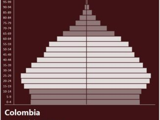 Colombia Population Pyramid