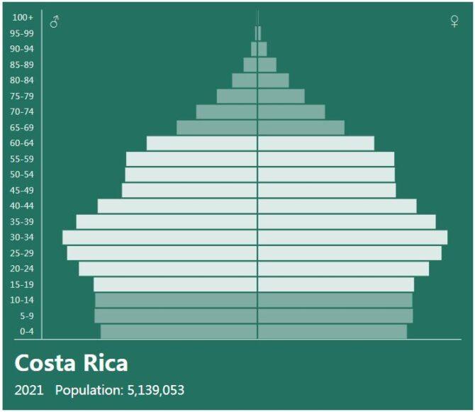 Costa Rica Population Pyramid