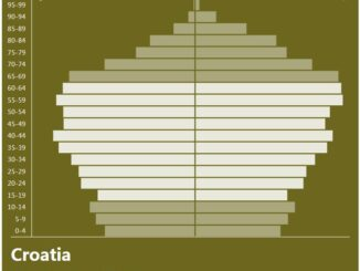 Croatia Population Pyramid