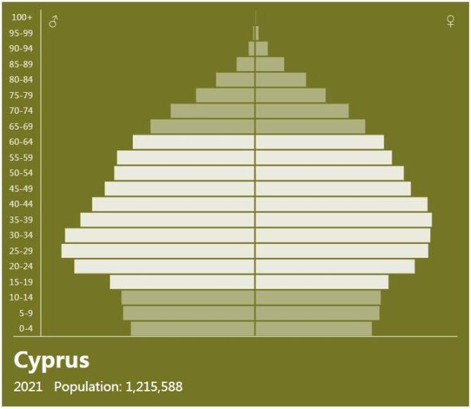 Cyprus Population Pyramid