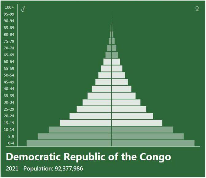Democratic Republic of the Congo Population Pyramid