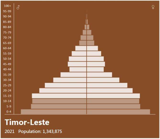 East Timor Population Pyramid
