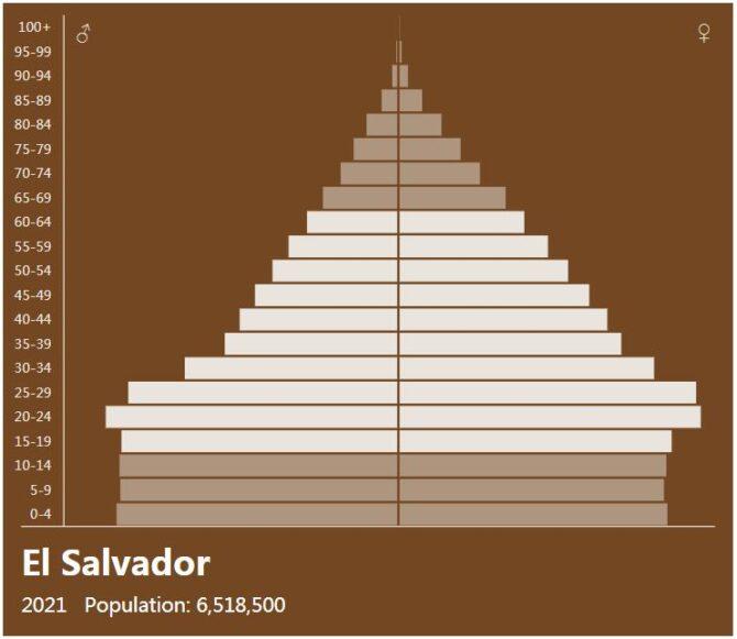 El Salvador Population Pyramid