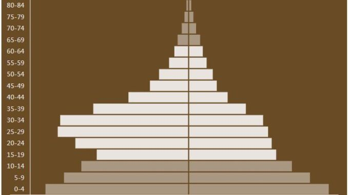 Equatorial Guinea Population Pyramid