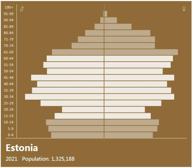 Estonia Population Pyramid