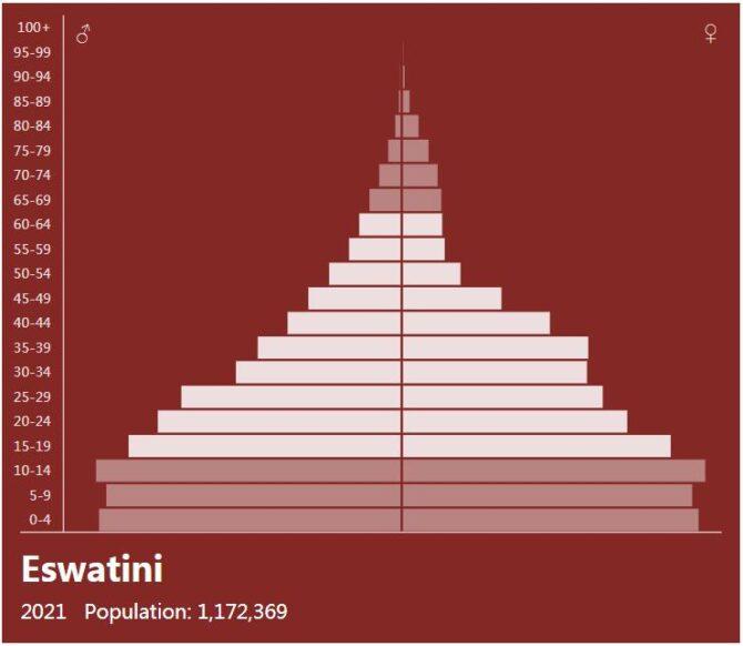 Eswatini Population Pyramid
