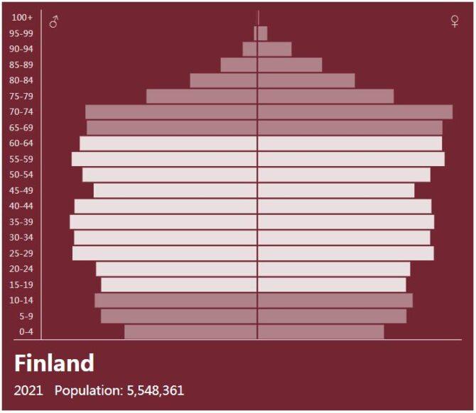 Finland Population Pyramid