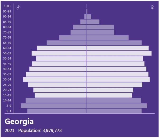 Georgia Population Pyramid