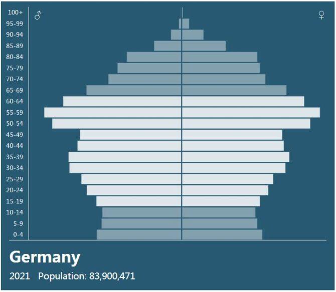 Germany Population Pyramid