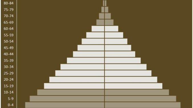 Ghana Population Pyramid