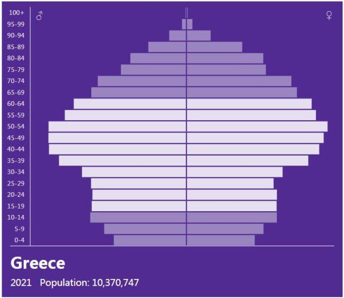 Greece Population Pyramid