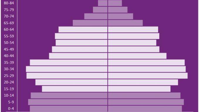 Grenada Population Pyramid