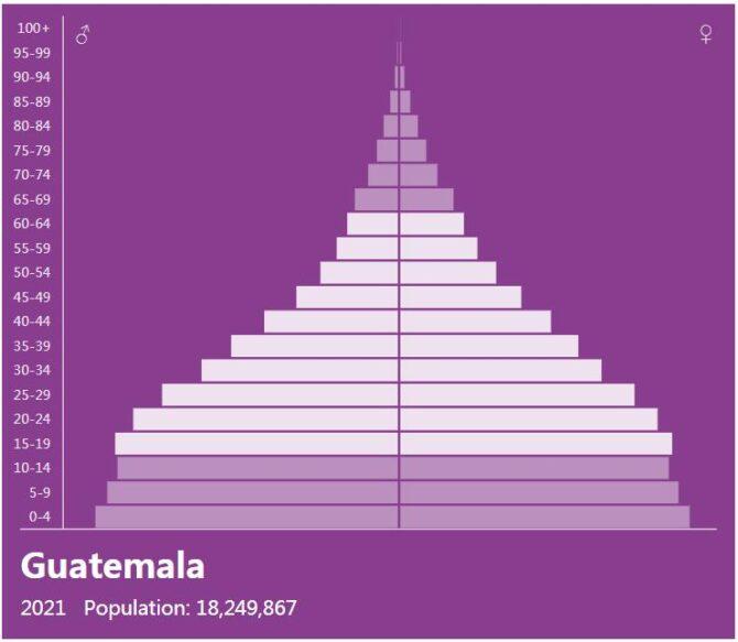 Guatemala Population Pyramid