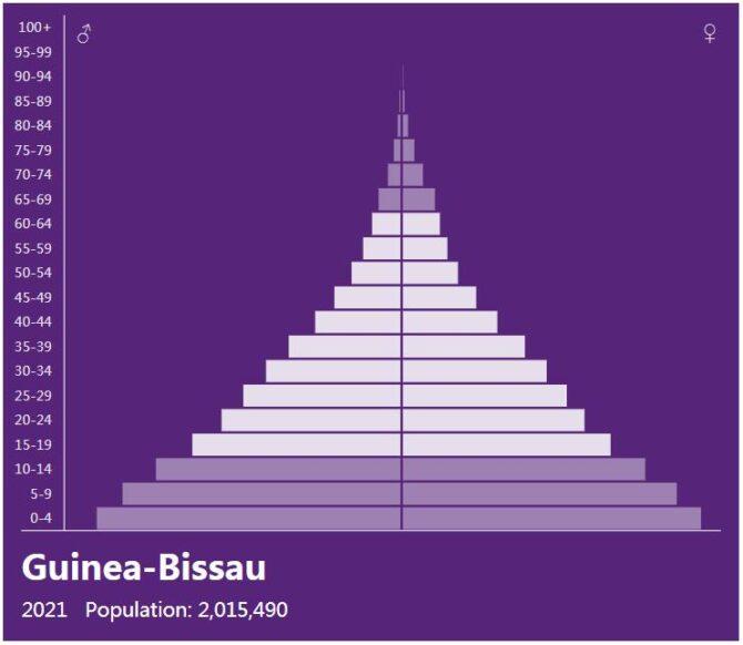 Guinea-Bissau Population Pyramid