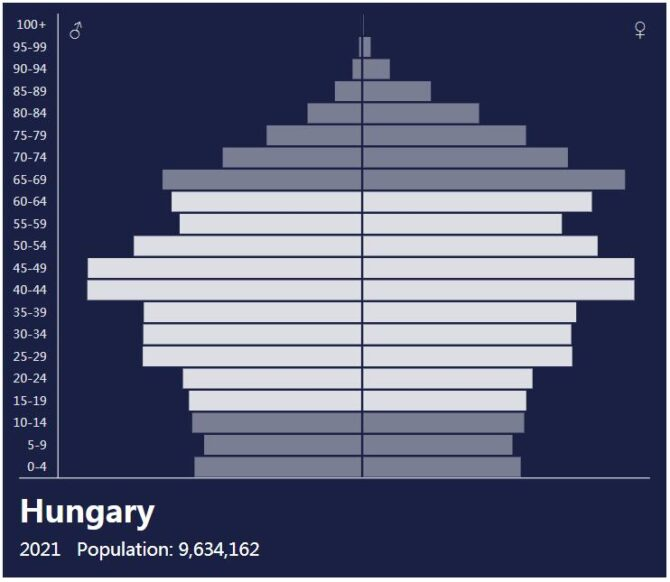 Hungary Population Pyramid