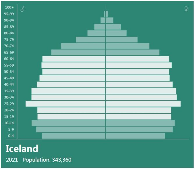 Iceland Population Pyramid