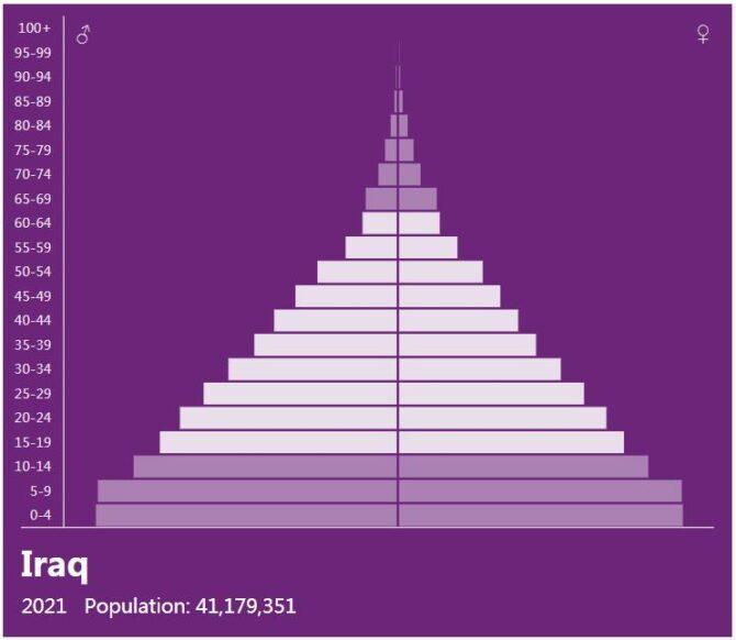 Iraq Population Pyramid