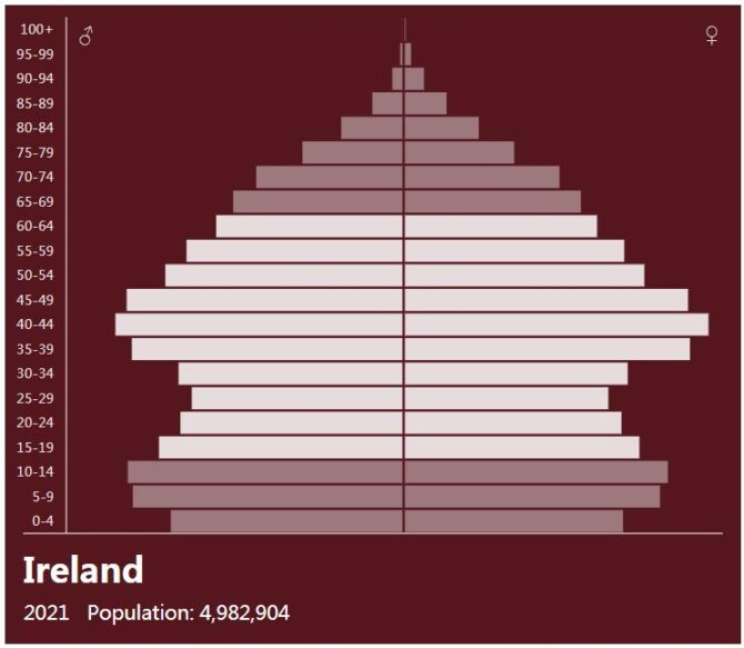 Ireland Population Pyramid