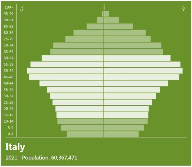 Italy Population Pyramid