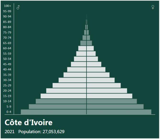 Ivory Coast Population Pyramid