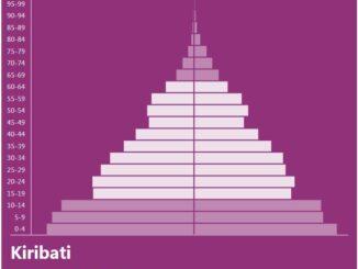 Kiribati Population Pyramid