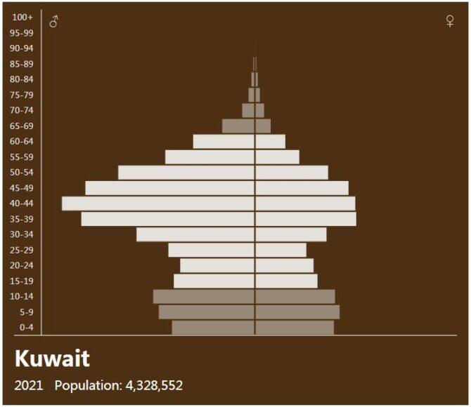 Kuwait Population Pyramid