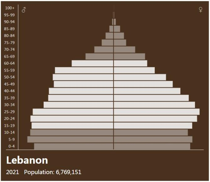 Lebanon Population Pyramid
