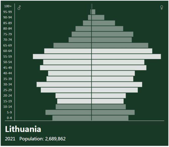 Lithuania Population Pyramid