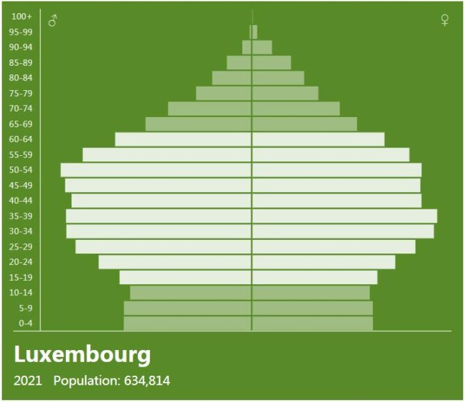 Luxembourg Population Pyramid