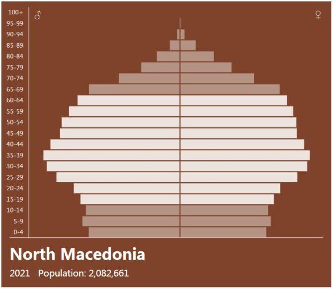 Macedonia Population Pyramid