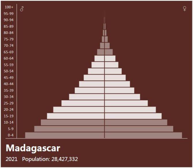 Madagascar Population Pyramid