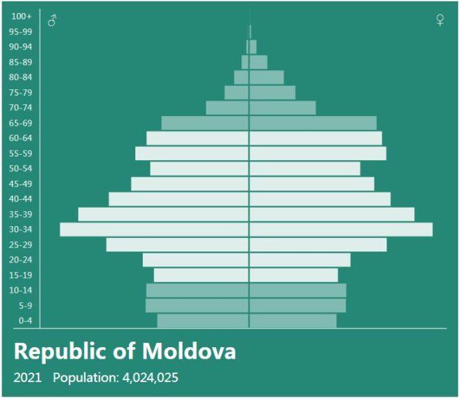 Moldova Population Pyramid