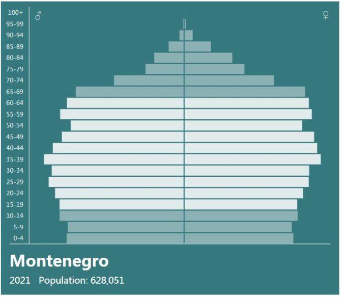 Montenegro Population Pyramid