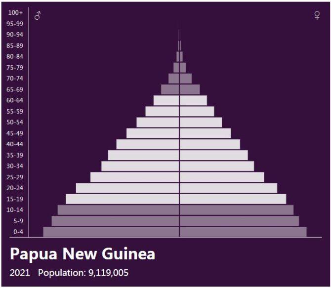 Papua New Guinea Population Pyramid