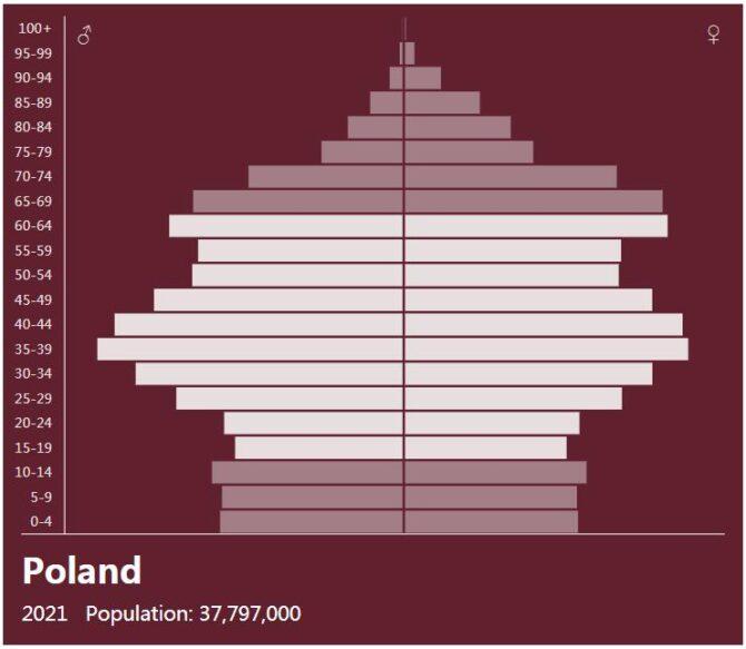 Poland Population Pyramid